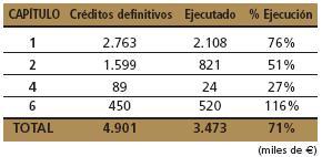 tabla-presupuestaria