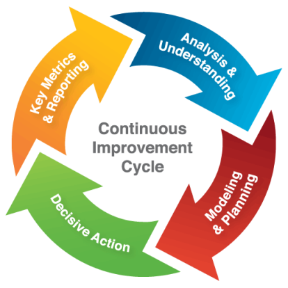 continuous-improvement-cycle-web-full